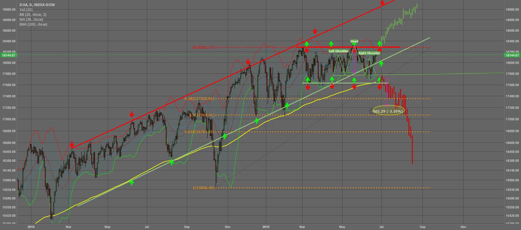 Update: DJIA still caught in the Box