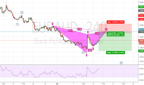 EURAUD: Possible bearish gartley (within 5 wave structure)