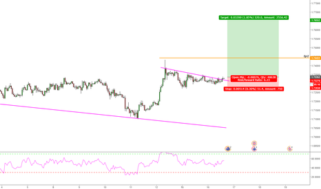 GBPAUD: GBP/AUD Long Trade Opportunity
