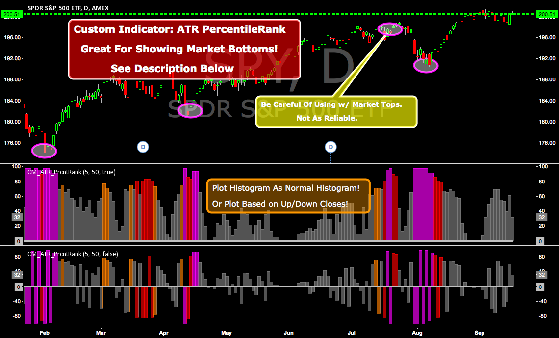 CM ATR PercentileRank - Great For Showing Market Bottoms!