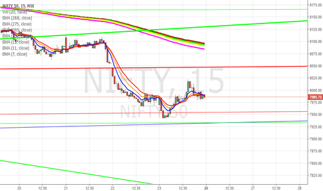 NIFTY: Nifty (15 Min) - Support Resistance Trendlines