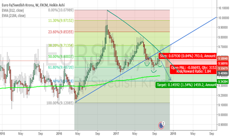 EURSEK: EURSEK SHORT (WEEKLY) - correction of earlier long idea