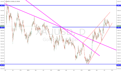 XAUUSD: Gold might be in a wedge (but testing big support ahead of NFPs)