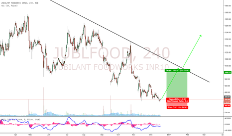 JUBLFOOD: Jublfood Reversal Expected! Buying Opportunity!!
