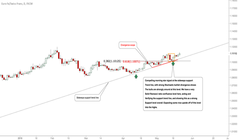 EURCHF: #EURCHF: Bears Clearly Active, Seeking Upside From This Level!