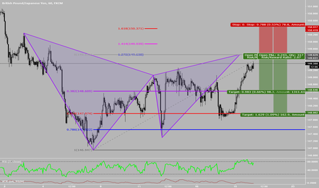 GBPJPY: Potential Bearish Gartley Pattern on GBPJPY