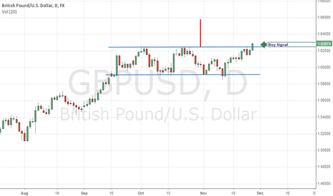 GBPUSD: Very Opportunity to make good profits.  GBPUSD