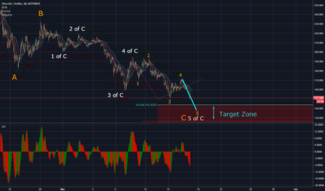 LTCUSD: LTC - End of the C wave