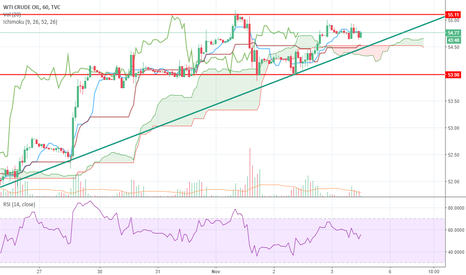 USOIL: Oil looking like a potential short!