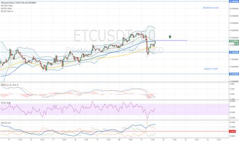 ETCUSDT: Ethereum Classic Buy Opportunity