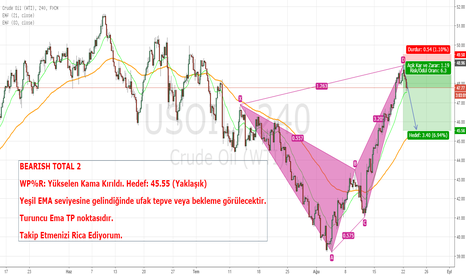 USOIL: HAM PETROL SATIŞ FIRSATI