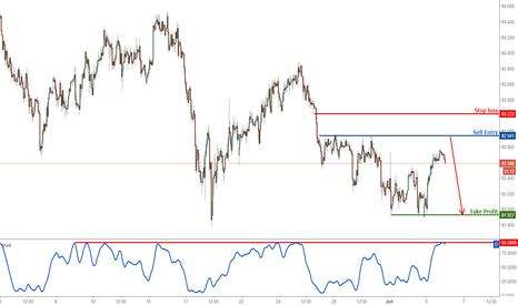 AUDJPY: AUDJPY approaching profit target perfectly, prepare to sell