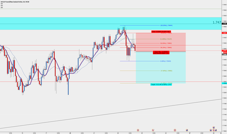 GBPNZD: gbpnzd short singal