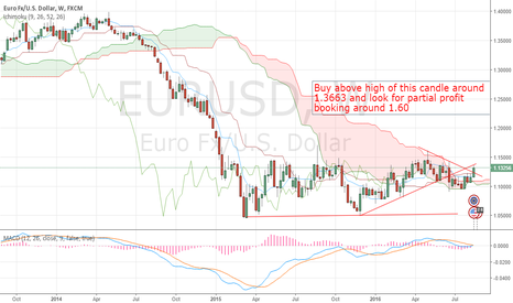 EURUSD: EUR/USD gaining momentum on the upside
