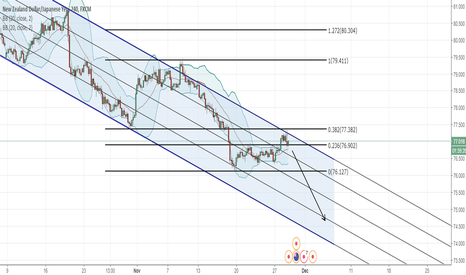 NZDJPY: NZDJPY - Sell Top of channel with 0.382 Fib support