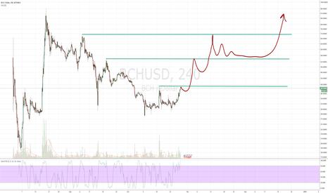 BCHUSD: Bitcoin cash fractal symmetry