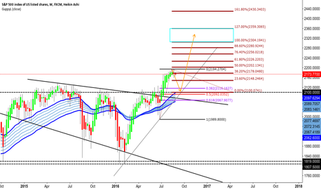 SPX500: SP500 moving towards retesting of the 2100 area?