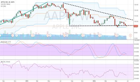 AAPL: Short below $90 or Long above $102