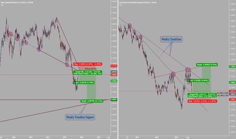 NZDUSD: Attention! Long-Term Traders.