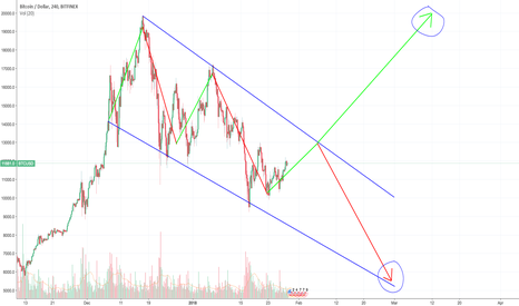 BTCUSD: #BTC road to 20k or 6k? Simple TA