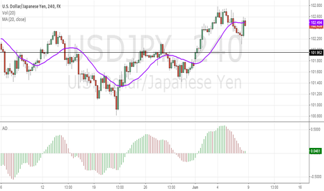 USDJPY: The currency forecast poll is a useful tool.
