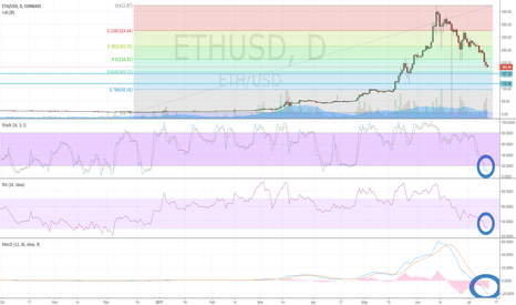 ETHUSD: Ethereum (ETH/USD) Weekly MACD Trying to Negatively Cross