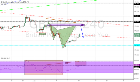 GBPJPY: GBPJPY.....H4 Bearish CYPHER