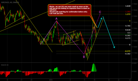 GBPAUD: we are looking for impulsive move to down on GBPAUD