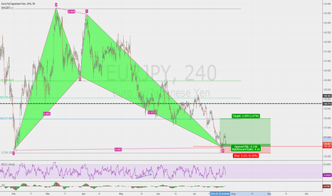 EURJPY: Gartley to buy