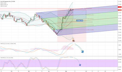 EURJPY: Short EUR/JPY, Daily chart, this is a 12 Day + long Play