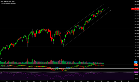 SPY: Up or Down?