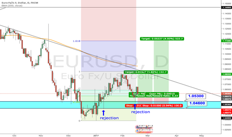 EURUSD: EUR/USD [Day]