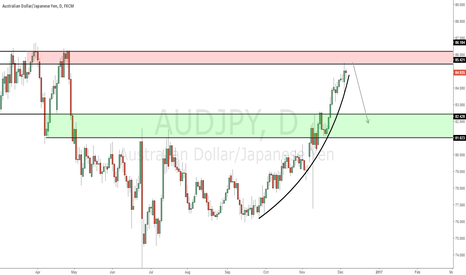 AUDJPY: AUD/JPY - Due for a correction