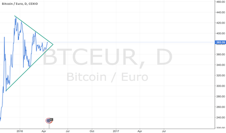 BTCEUR: BTC EUR BREAKOUT FOLLOW THIS COIN