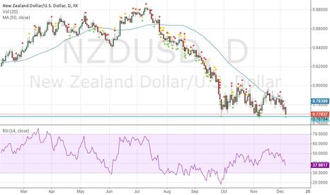 NZDUSD: waiting for confirmation to break below 0.77037 level