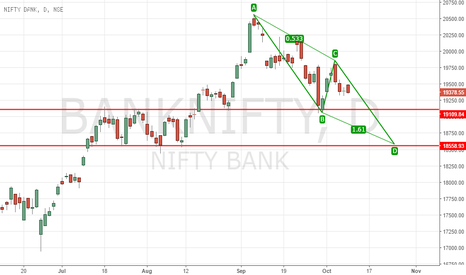 BANKNIFTY: BANKNIFTY DAILY PRE-EMPTING HARMONIC ABCD