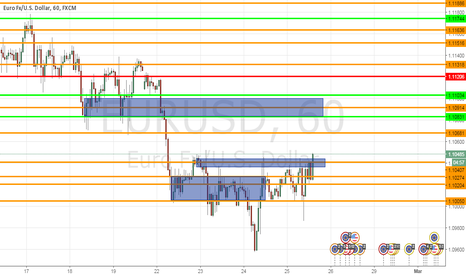 EURUSD: S&R With Supply And Demand