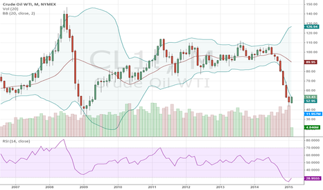CL1!: Is now the time to buy the crude oil?