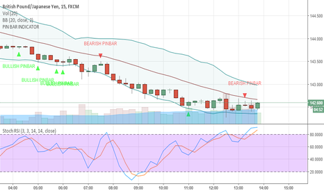 GBPJPY: scalp short big lot