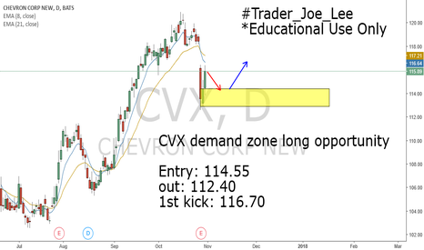 CVX: CVX demand zone long opportunity