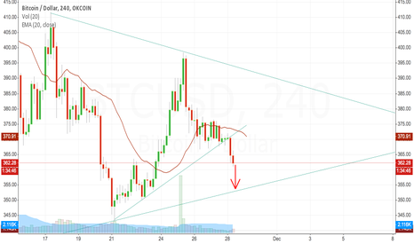 BTCUSD: Short term bleed out to < 355