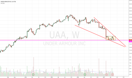 UAA: Falling Wedge. Could see more downside