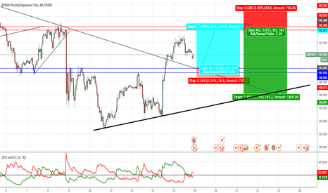 GBPJPY: GBP/JPY BUYING TILL RESISTANCE & THEN LOOKING FOR SHORTS