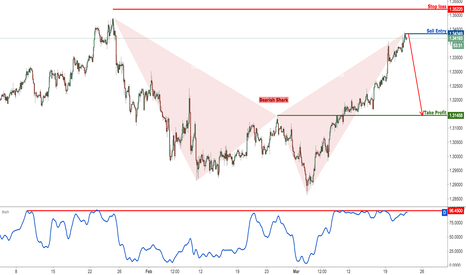 GBPCHF: GBPCHF Is Testing Major Resistance, Time To Sell