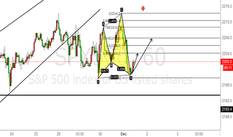 SPX500: we can long spx500 now.Base on CYPHER pattern
