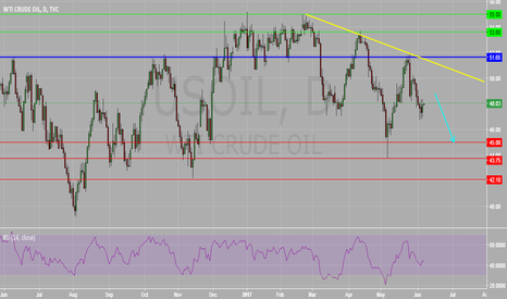 USOIL: Crude Oil (WTI) Daily Chart : Consolidation in Place