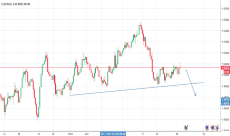EURAUD: EUR AUD Head and shoulders formation
