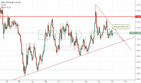 EURUSD: EURUSD_Expected_To_Continue_Bearish