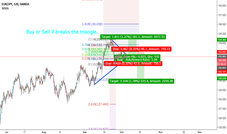 EURJPY: Triangle formation EUR JPY