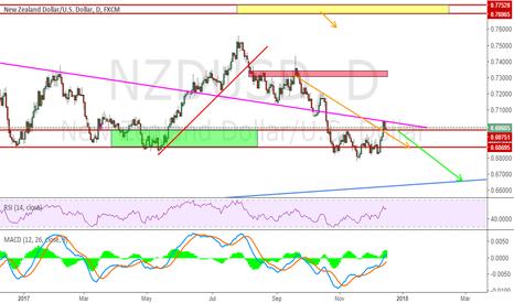NZDUSD: NZDUSD New Week predict